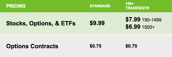 Etrade Discount Option Broker Commission Rates